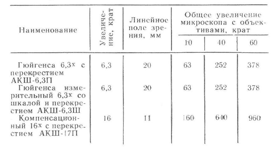мпд-1 таб. 2