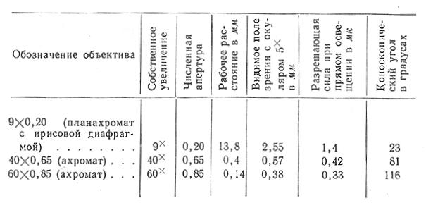 мпд-1 табл. объективы