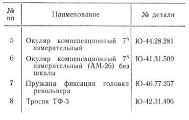 мфн-11 табл. 2