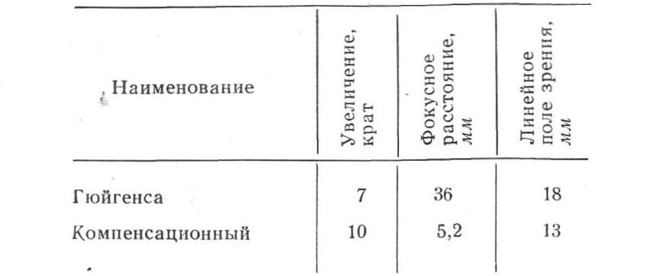 мфн-7 табл. 1