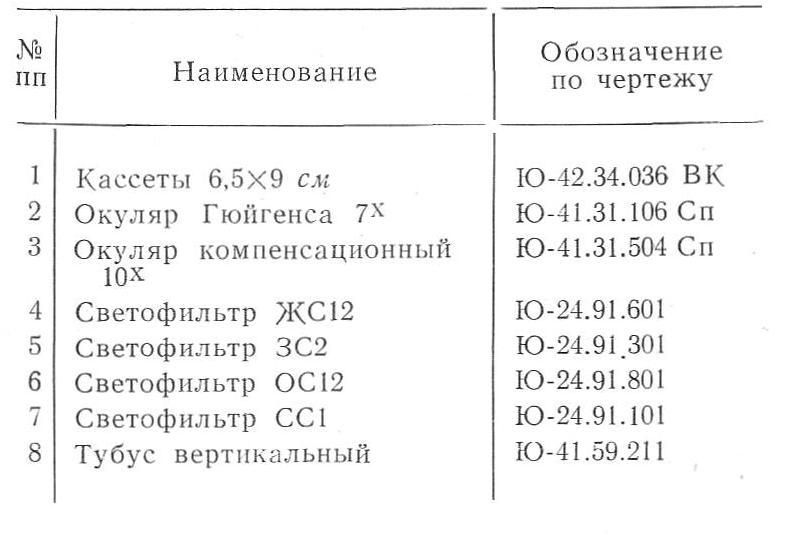 мфн-7 табл. 2