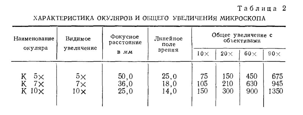 мби-2 табл. 2