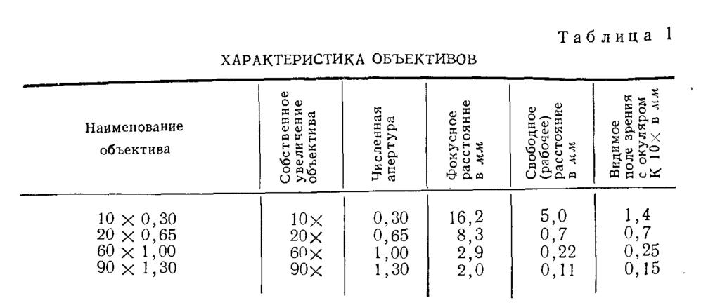 мби-2 табл. 1