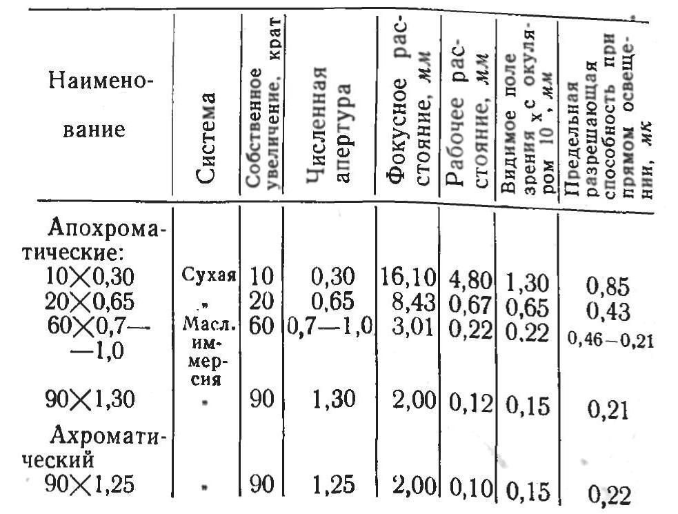 мбс-3 табл. 1