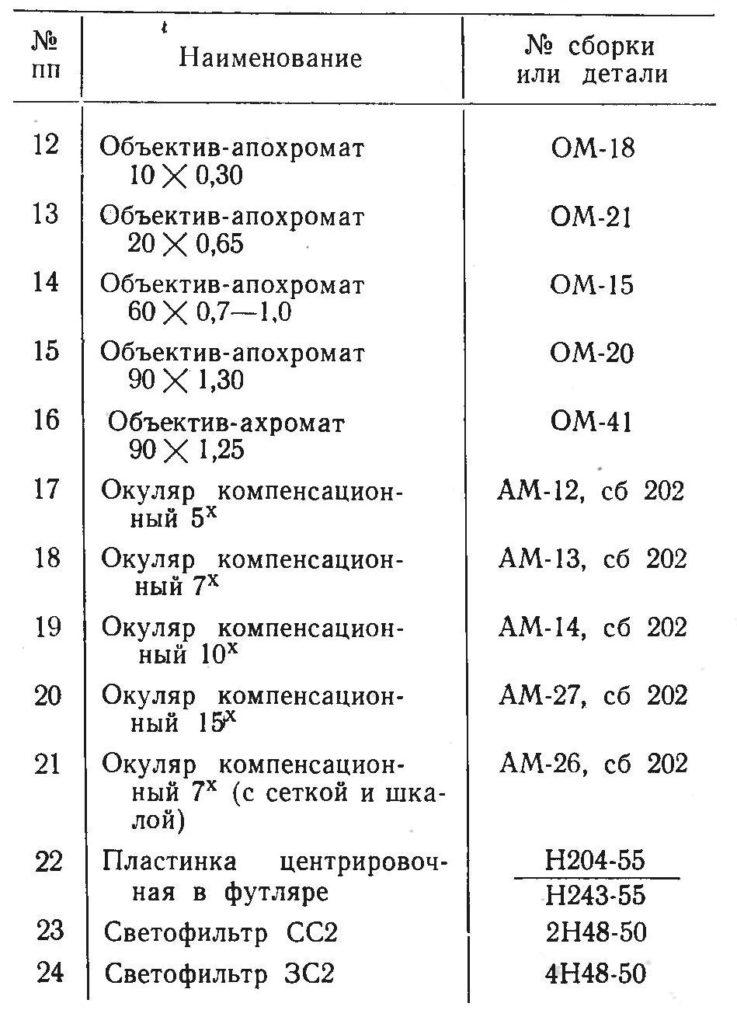 мби-3 табл. зап. части.