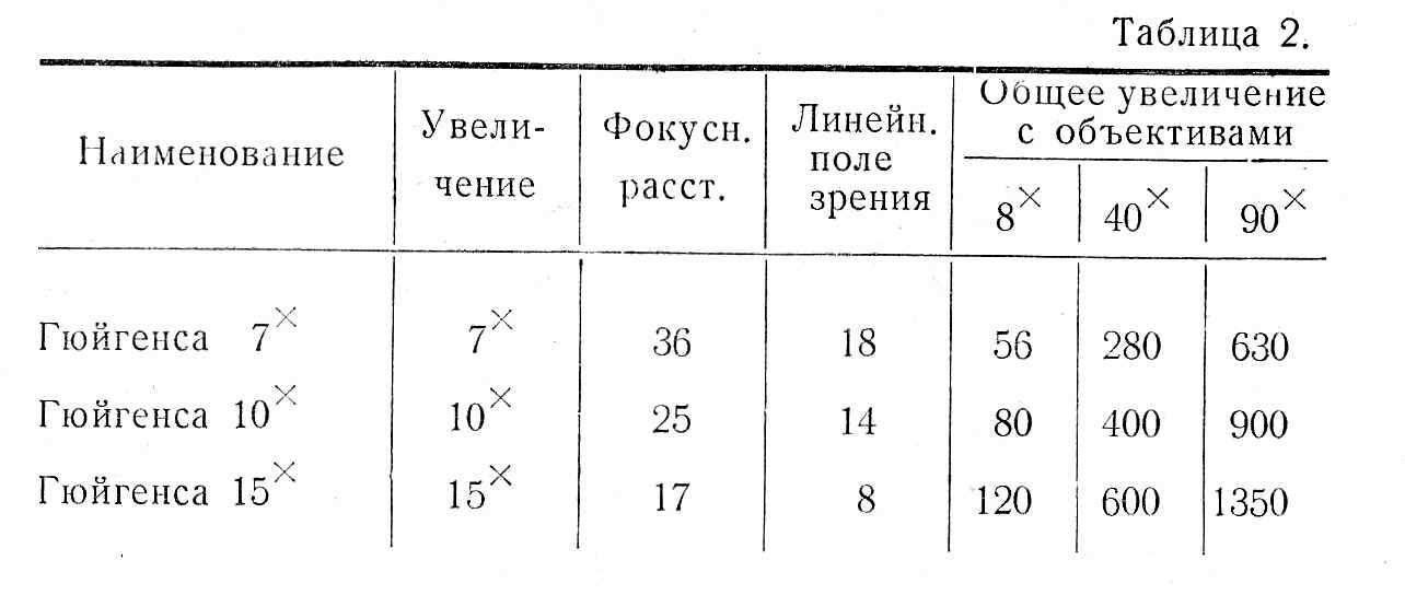 мби-4 таб. 2