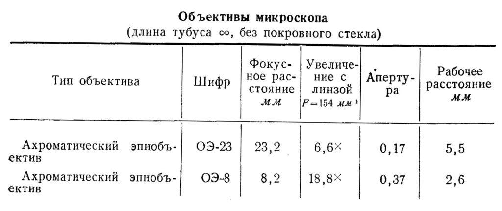 мму-1 табл.