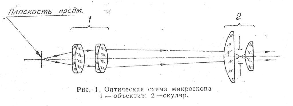 ушм-1 рис.1