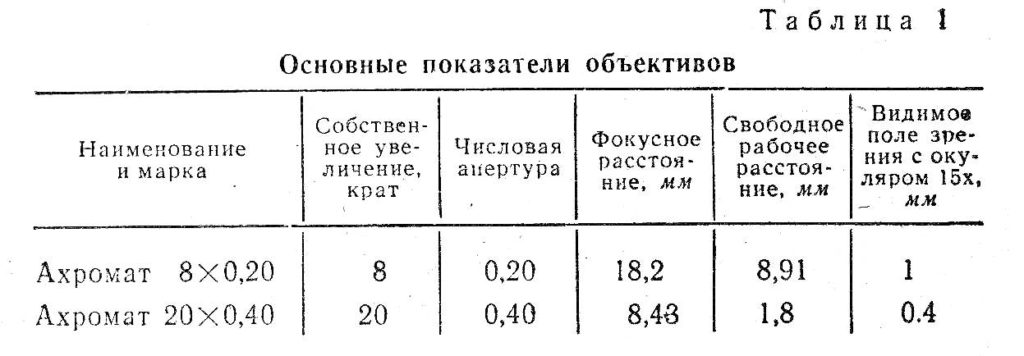 ушм-1 табл . 1