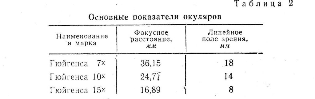 ушм-1 табл . 2