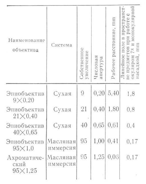 ои-21 табл. 1