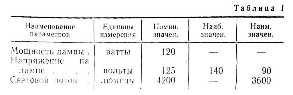 свд-120а таб.1