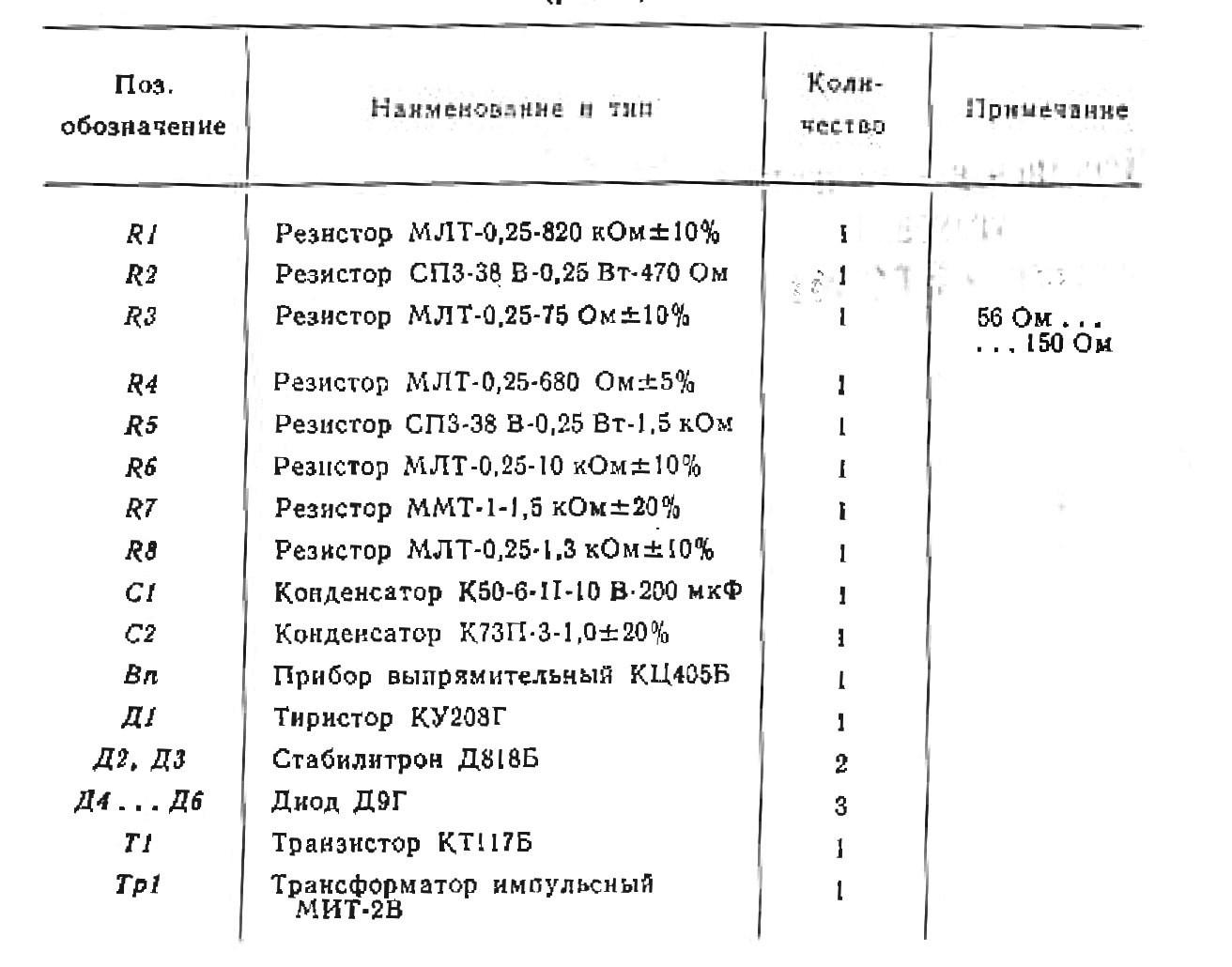 бп гранат таблица к рис.2