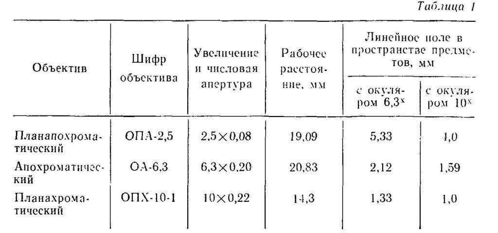 микроскоп биолам п-1 табл. 1 (объективы)