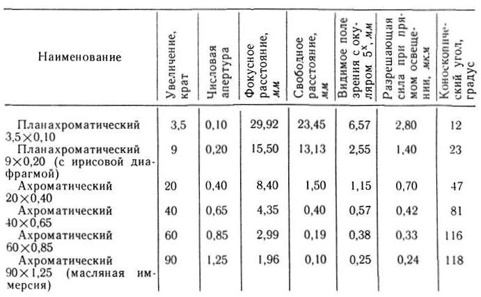 мин-8 таб. 1 (объективы)
