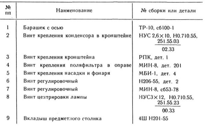 мин-8 таб. 3