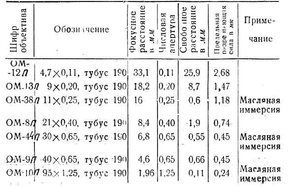 ои-12 табл.1
