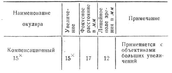 ои-12 табл.2