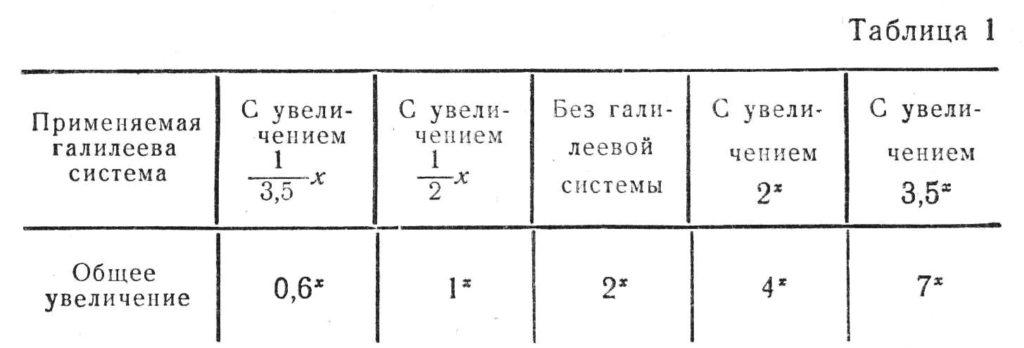 мбс-1 таб.1