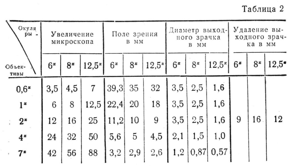 мбс-1 таб.2