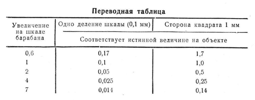 мбс-1 таб.3 (переводная таблица)