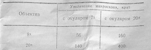 ум-301 табл