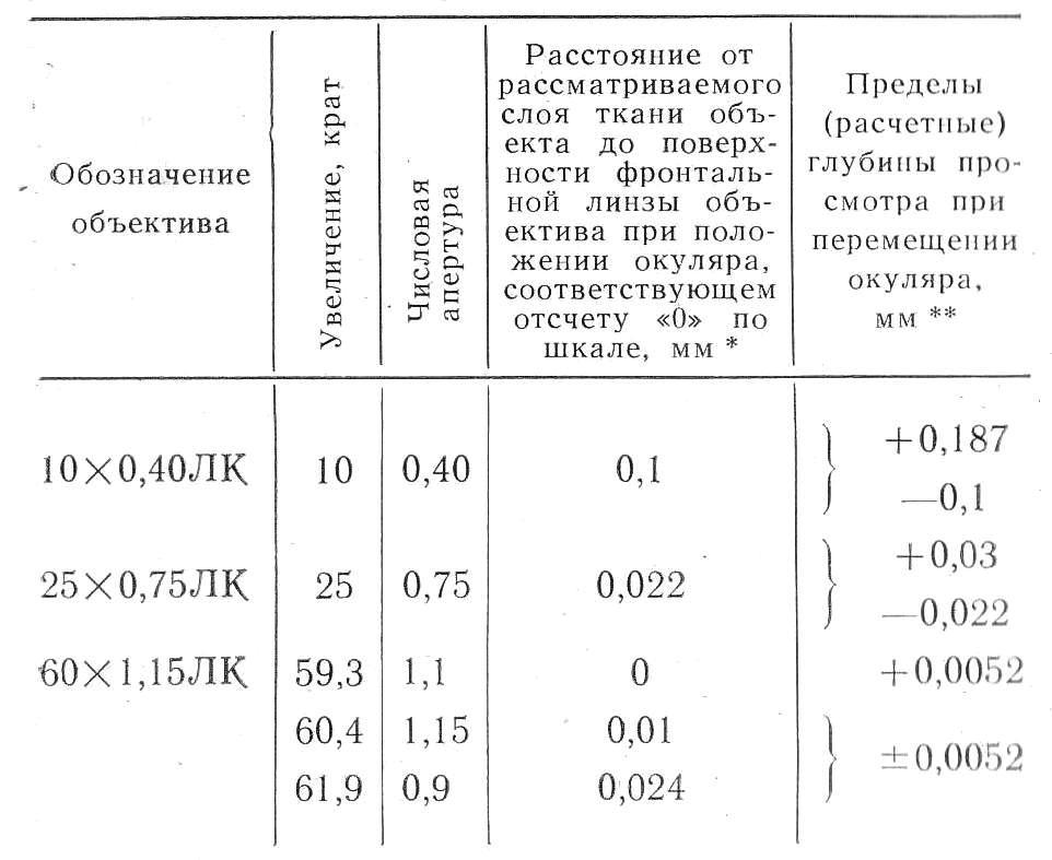 олк-2 объективы
