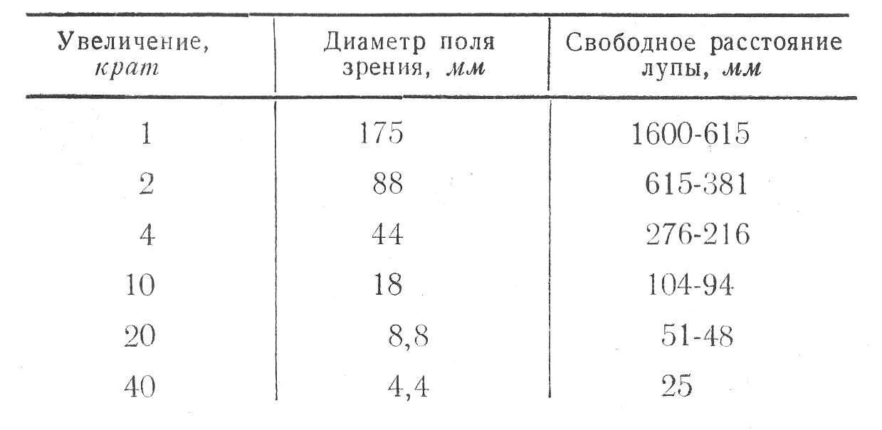 лпш-474 табл. 1