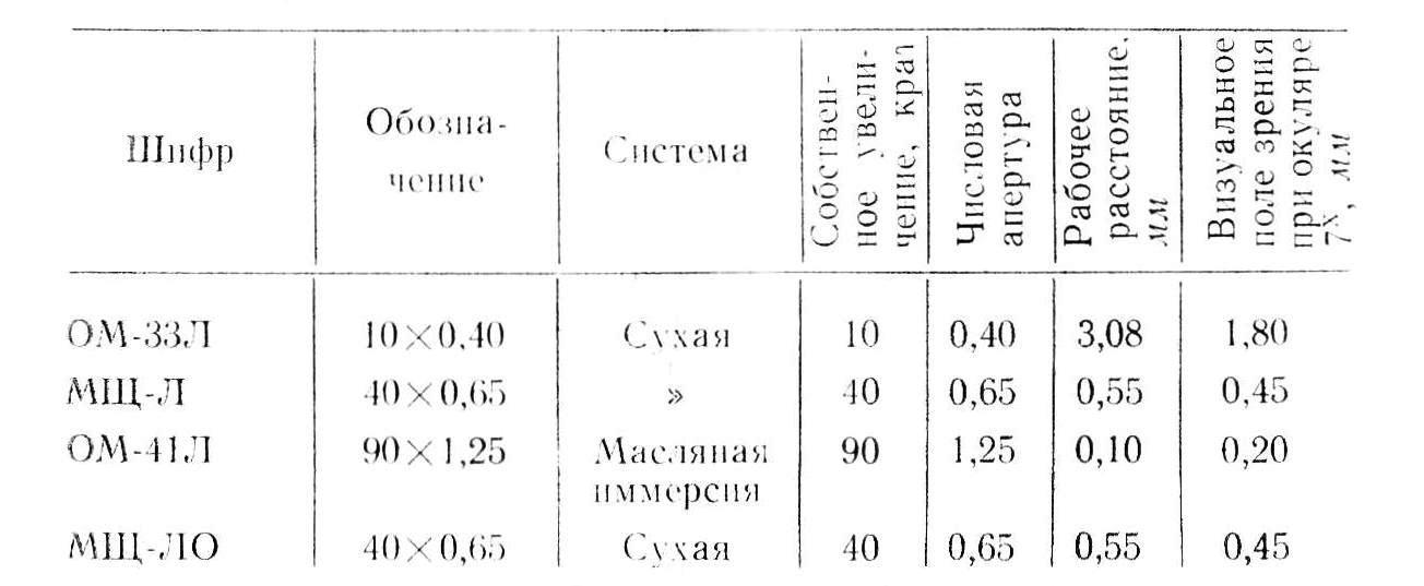 млд-1 объективы табл. 1
