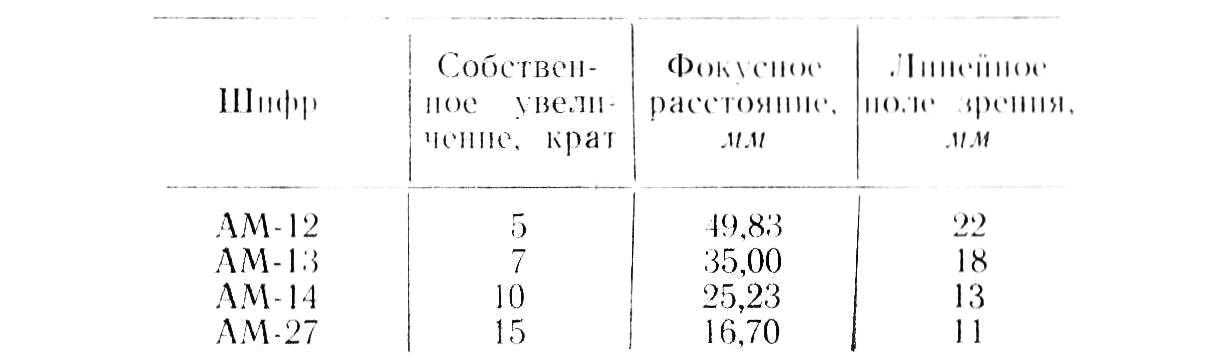 млд-1 объективы табл. 2