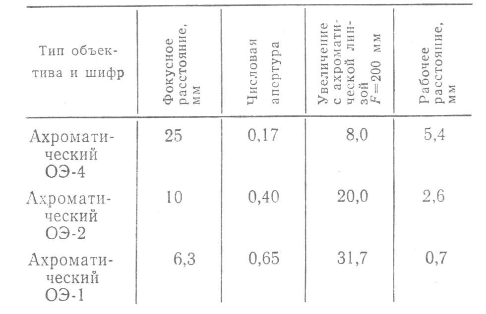 микроскоп мму-3 табл.1