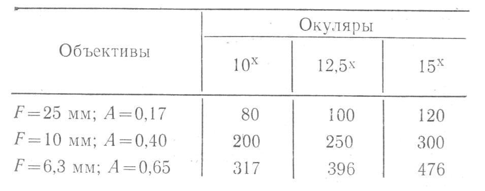 микроскоп мму-3 увеличение табл.3