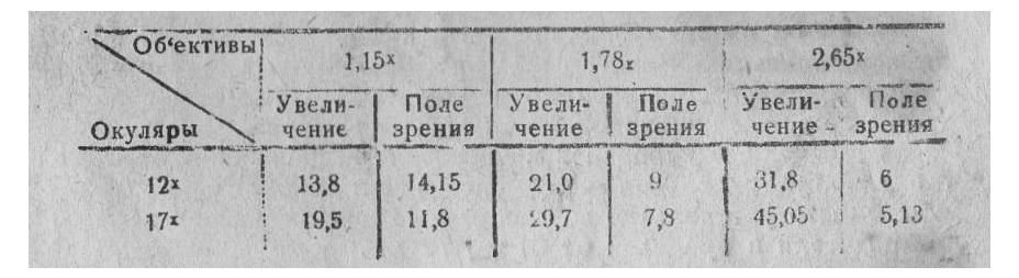 бинокулярная лупа м-24 таб.