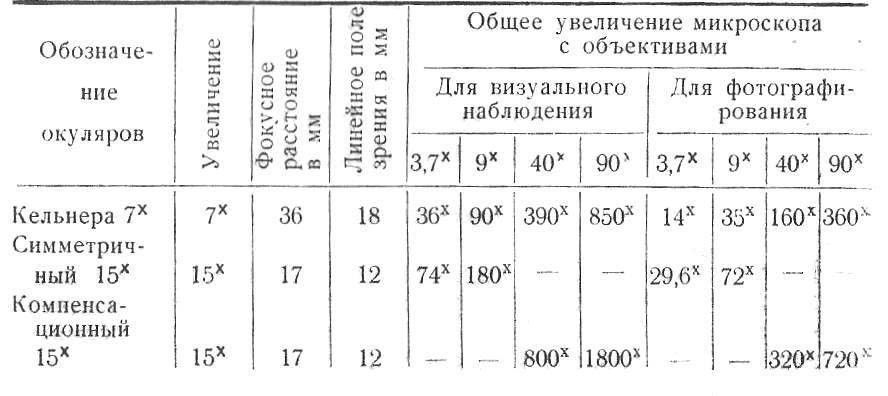 мс-51 табл. 2