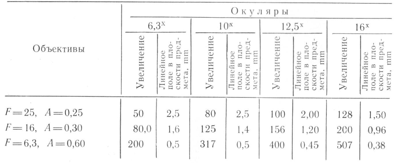микроскоп метам-р1 таб. 3