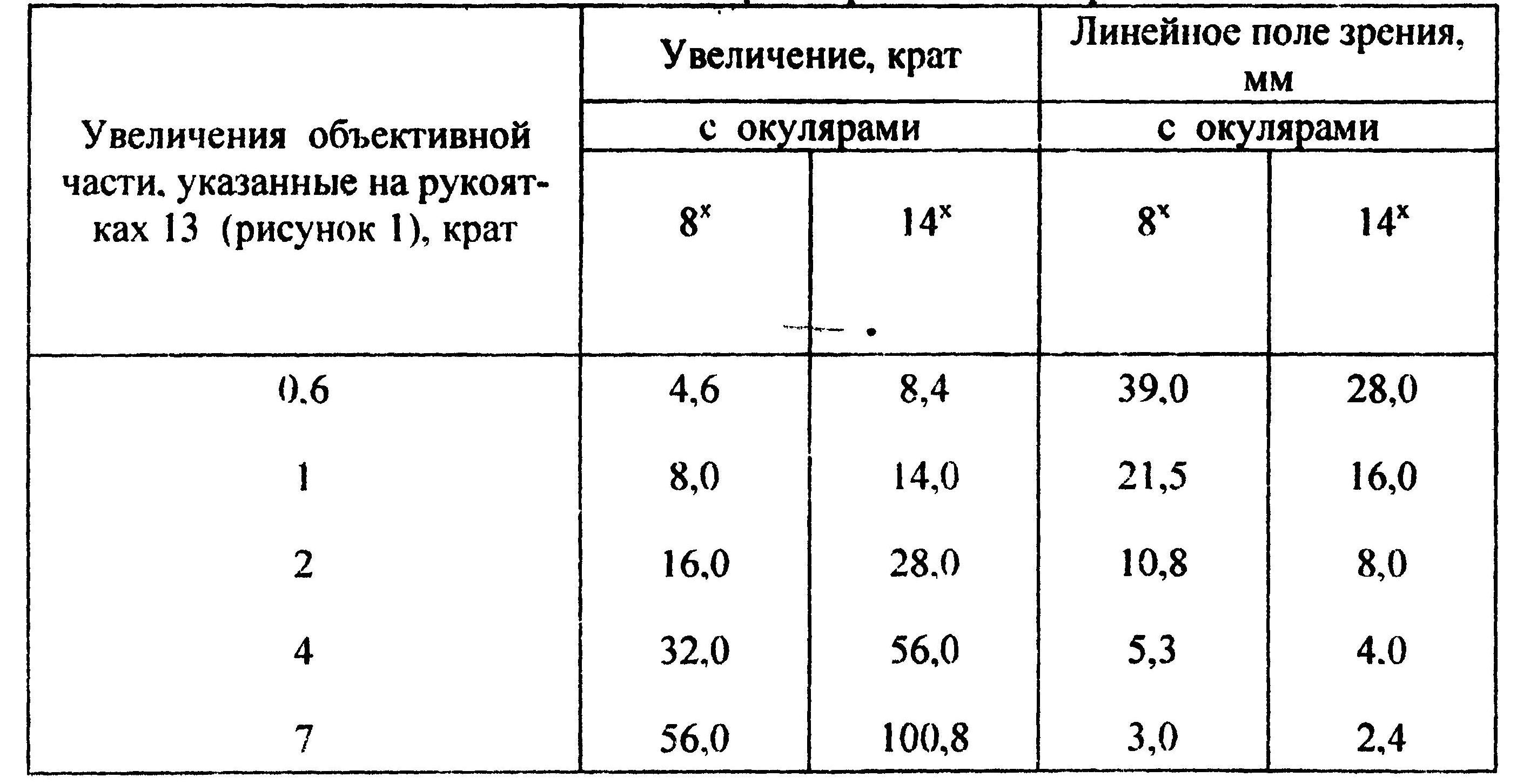 мбс-10 табл. 3