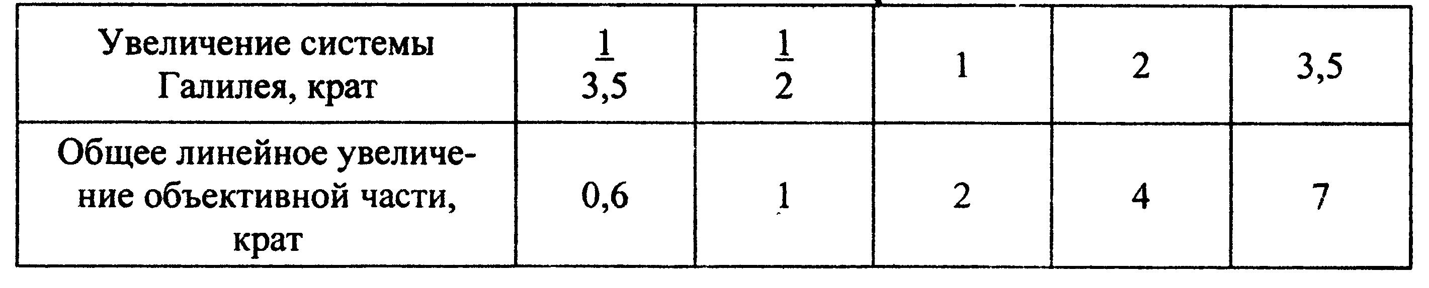 мбс-10 табл. 1
