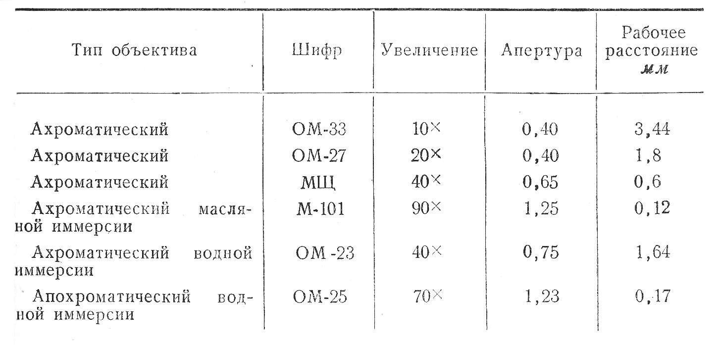 микроскоп люминесцентный МЛ-1 таб. 1 объективы