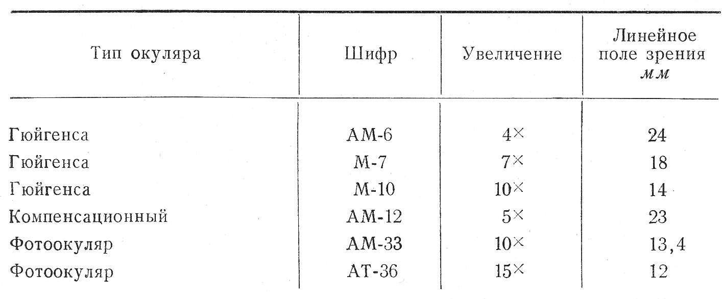 микроскоп люминесцентный МЛ-1 таб. 3 окуляры