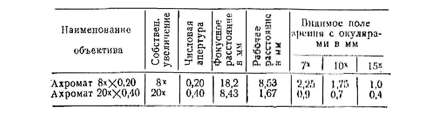 Микроскоп биологический упрощенный МБУ-4 табл. 1. объективы