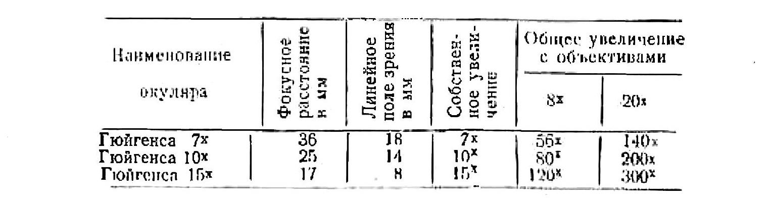 Микроскоп биологический упрощенный МБУ-4 табл. 2. окуляры